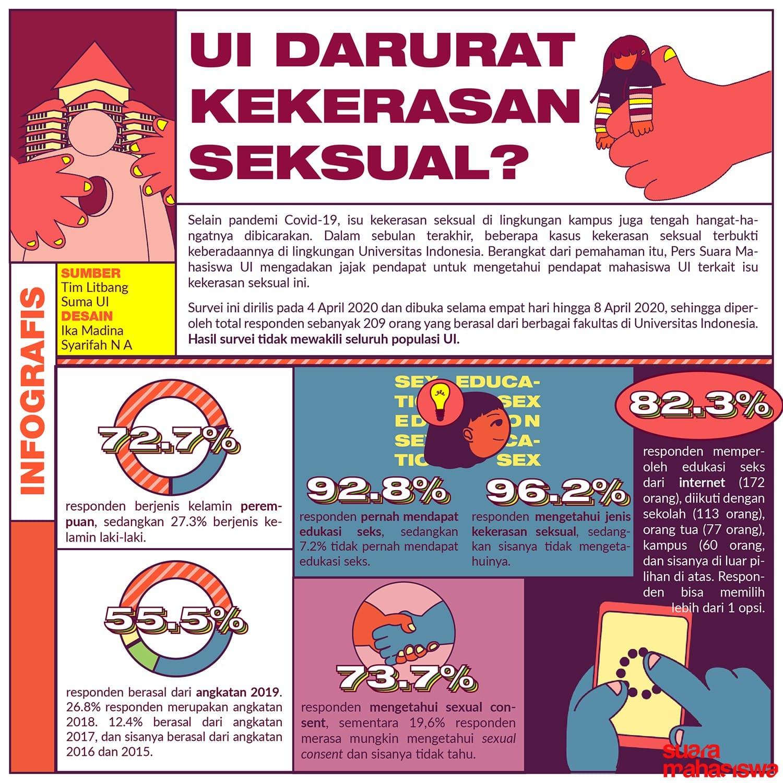 Jajak Pendapat: UI Darurat Kekerasan Seksual